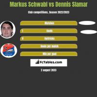 Markus Schwabl vs Dennis Slamar h2h player stats