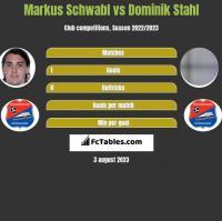 Markus Schwabl vs Dominik Stahl h2h player stats
