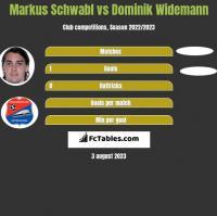 Markus Schwabl vs Dominik Widemann h2h player stats