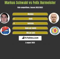 Markus Schwabl vs Felix Burmeister h2h player stats