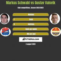 Markus Schwabl vs Gustav Valsvik h2h player stats
