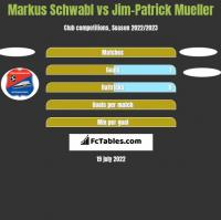 Markus Schwabl vs Jim-Patrick Mueller h2h player stats