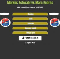 Markus Schwabl vs Marc Endres h2h player stats