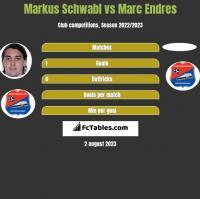 Markus Schwabl vs Marc Endres h2h player stats