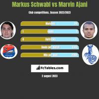 Markus Schwabl vs Marvin Ajani h2h player stats