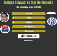 Markus Schwabl vs Max Dombrowka h2h player stats