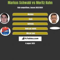 Markus Schwabl vs Moritz Kuhn h2h player stats