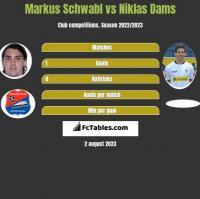 Markus Schwabl vs Niklas Dams h2h player stats