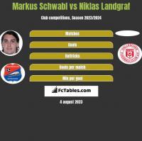 Markus Schwabl vs Niklas Landgraf h2h player stats
