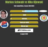 Markus Schwabl vs Niko Kijewski h2h player stats