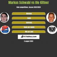 Markus Schwabl vs Ole Kittner h2h player stats