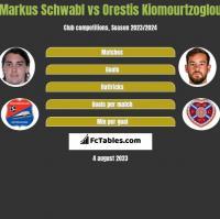 Markus Schwabl vs Orestis Kiomourtzoglou h2h player stats