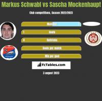 Markus Schwabl vs Sascha Mockenhaupt h2h player stats