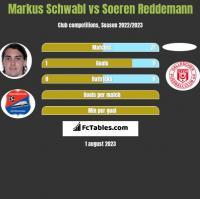 Markus Schwabl vs Soeren Reddemann h2h player stats
