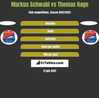 Markus Schwabl vs Thomas Hagn h2h player stats