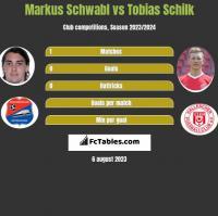 Markus Schwabl vs Tobias Schilk h2h player stats