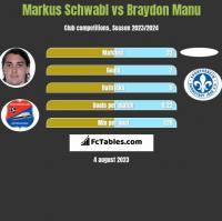 Markus Schwabl vs Braydon Manu h2h player stats