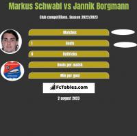 Markus Schwabl vs Jannik Borgmann h2h player stats
