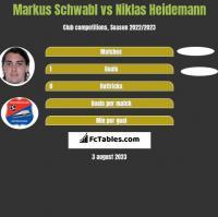 Markus Schwabl vs Niklas Heidemann h2h player stats