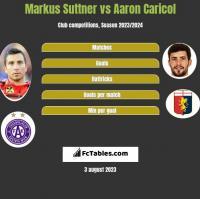 Markus Suttner vs Aaron Caricol h2h player stats