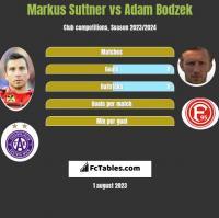Markus Suttner vs Adam Bodzek h2h player stats