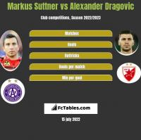 Markus Suttner vs Alexander Dragovic h2h player stats