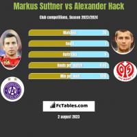 Markus Suttner vs Alexander Hack h2h player stats