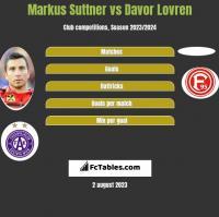 Markus Suttner vs Davor Lovren h2h player stats