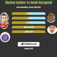 Markus Suttner vs Genki Haraguchi h2h player stats