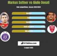 Markus Suttner vs Giulio Donati h2h player stats