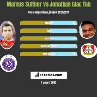 Markus Suttner vs Jonathan Glao Tah h2h player stats