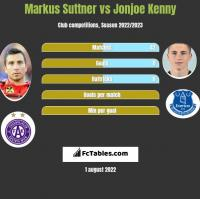 Markus Suttner vs Jonjoe Kenny h2h player stats