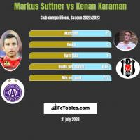 Markus Suttner vs Kenan Karaman h2h player stats