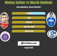 Markus Suttner vs Marcin Kaminski h2h player stats