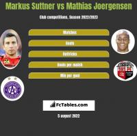 Markus Suttner vs Mathias Joergensen h2h player stats
