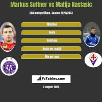 Markus Suttner vs Matija Nastasic h2h player stats