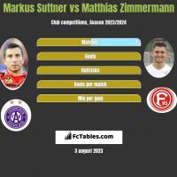 Markus Suttner vs Matthias Zimmermann h2h player stats