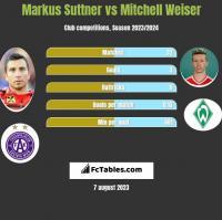 Markus Suttner vs Mitchell Weiser h2h player stats