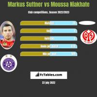 Markus Suttner vs Moussa Niakhate h2h player stats