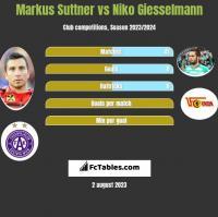 Markus Suttner vs Niko Giesselmann h2h player stats