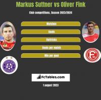 Markus Suttner vs Oliver Fink h2h player stats