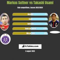 Markus Suttner vs Takashi Usami h2h player stats