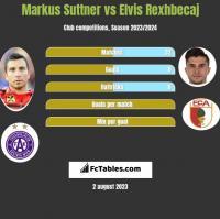 Markus Suttner vs Elvis Rexhbecaj h2h player stats