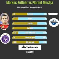 Markus Suttner vs Florent Muslija h2h player stats