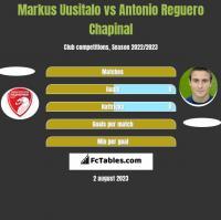 Markus Uusitalo vs Antonio Reguero Chapinal h2h player stats