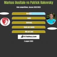 Markus Uusitalo vs Patrick Rakovsky h2h player stats