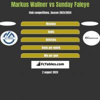 Markus Wallner vs Sunday Faleye h2h player stats