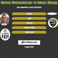 Markus Weissenberger vs Bakary Nimaga h2h player stats