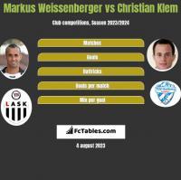 Markus Weissenberger vs Christian Klem h2h player stats