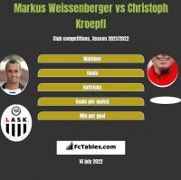 Markus Weissenberger vs Christoph Kroepfl h2h player stats